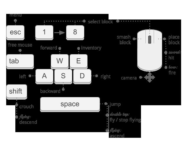 minecraft-pi-controls-copy